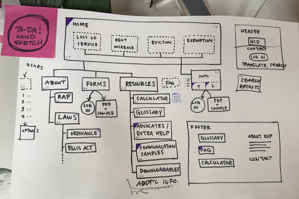 Early sketch of the sitemap