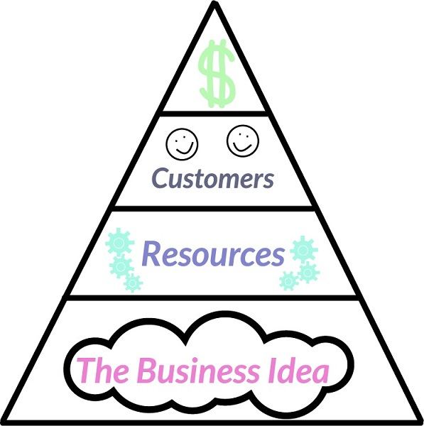Why Business Ideas Are Important Pyramid