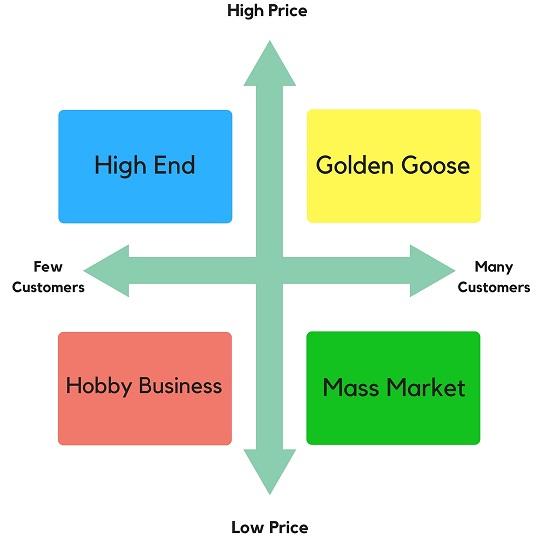 Market Demand Map for Business Ideas