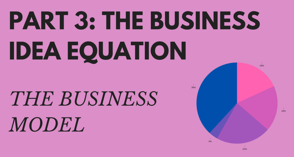 Part 3 The business idea equation The Business Model.png