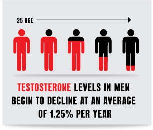 testosterone-levels-in-men-the-great-decline.jpg