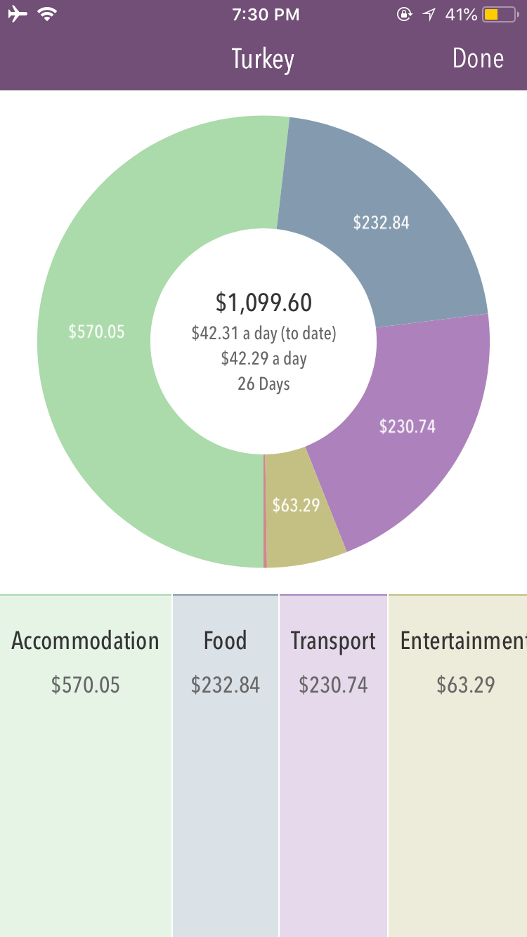 Trail-Wallet-Category-Spending