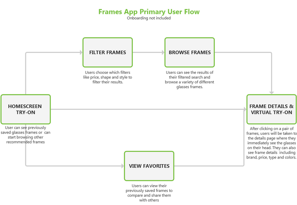 User Flow based on participant feedback
