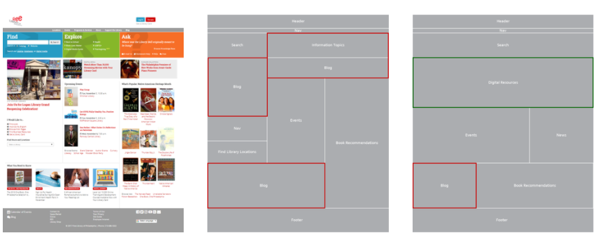 Information Architecture | Research | Wireframing