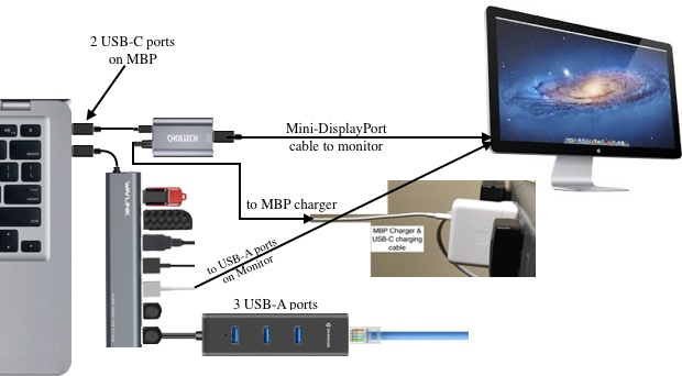 Diagram of the connections with the mini display port adapter and the macbook pro and the monitor.