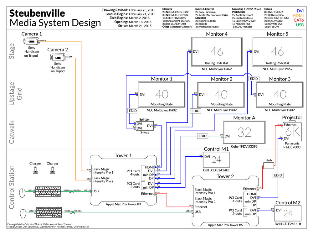 Steubenville Media System Diagram (role: Video Engineer)