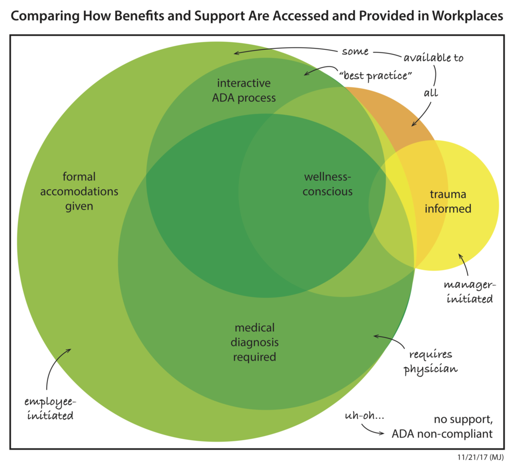 A visual framework that illustrates the differences in policy, practice, and culture between organizations when it comes to supporting and accommodating employees.