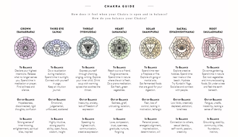 Chakra Guide sheet.PNG