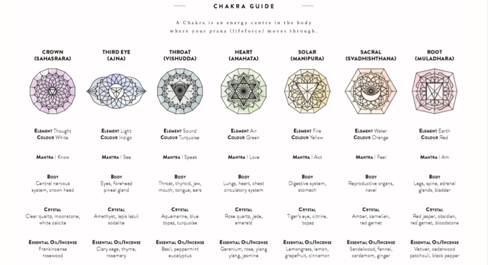 chakra guide and treatment.PNG