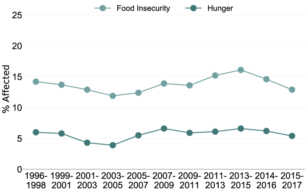 Change in Hunger And Food Insecurity Over Time  (Edwards, 2019 ).