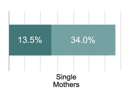 Single mothers experience hunger at a disproportionately high rates  (Edwards, 2019).