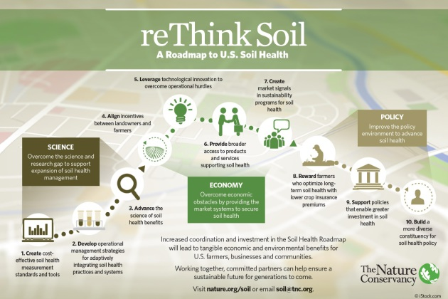 The Soil Health Roadmap, developed by General Mills, The Nature Conservancy and other stakeholders