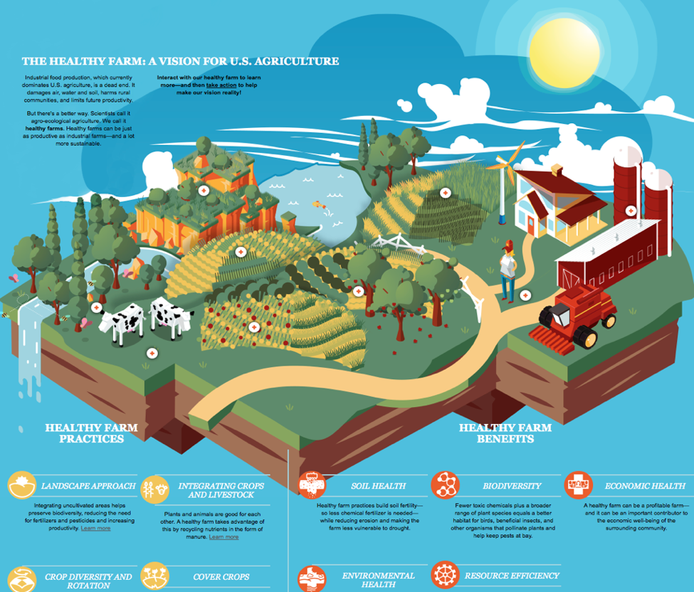 Healthy Farmland Vision