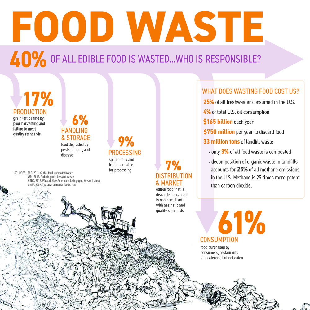 Why we waste:   Research presented at American Association of Geographers in San Francisco, California (2016). Manuscript in preparation to submit to Journal of Hunger and Environmental Nutrition (2019).
