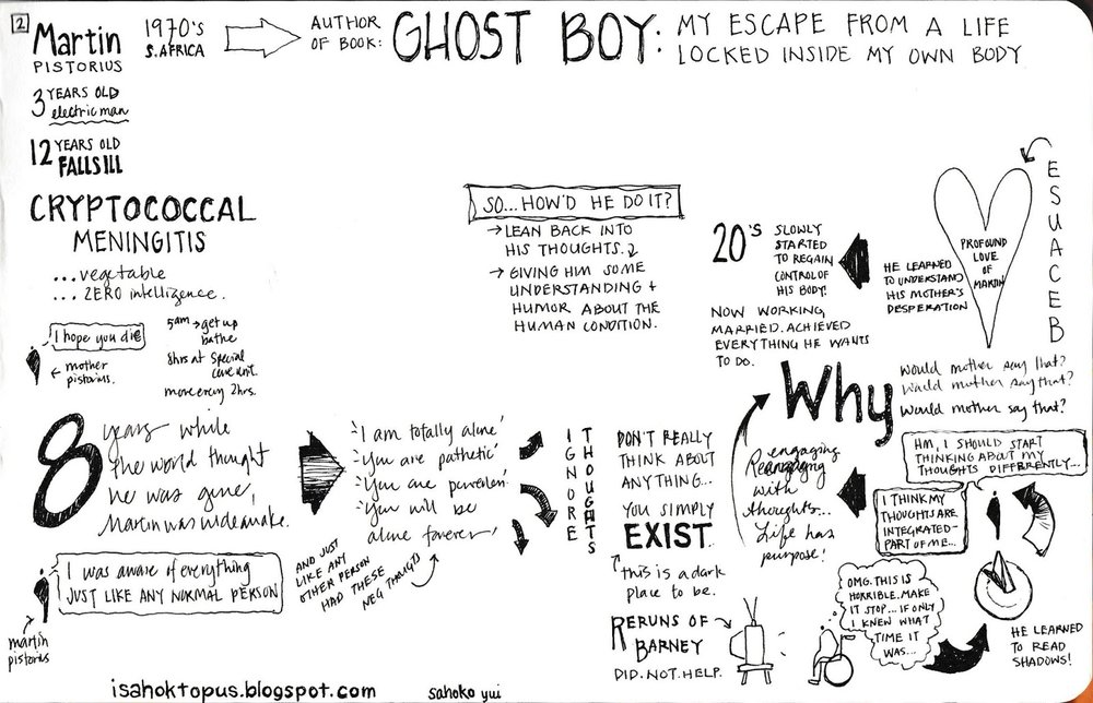 Visual Notes of Invisibilia Podcast. Episode 1: The Secret History of Thoughts  Notes by Sahoko Yui