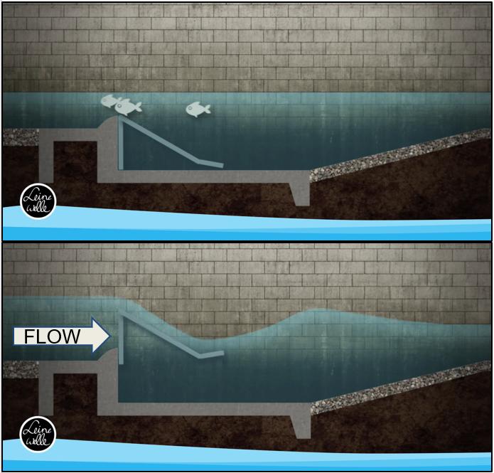 Adjustable in-slope and adjustable kicker