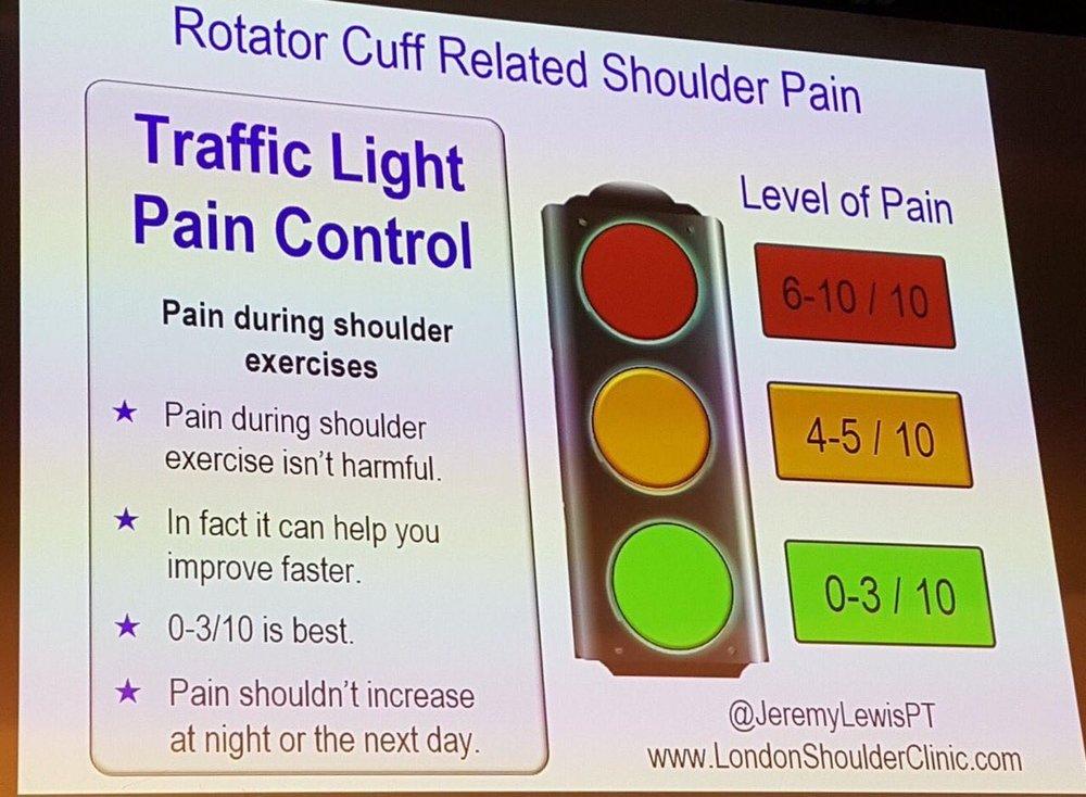 Shoulder Pain.