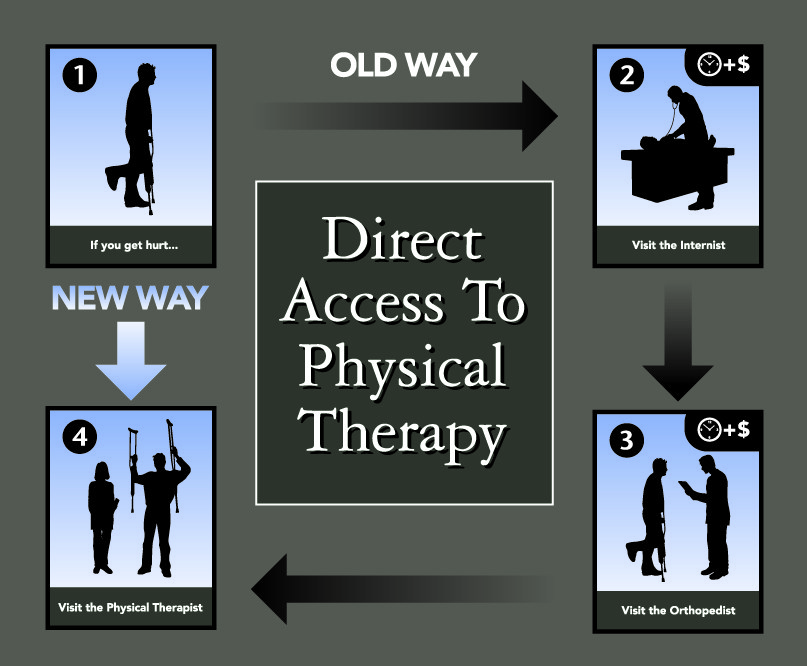 Go Directly to Physical Therapy.