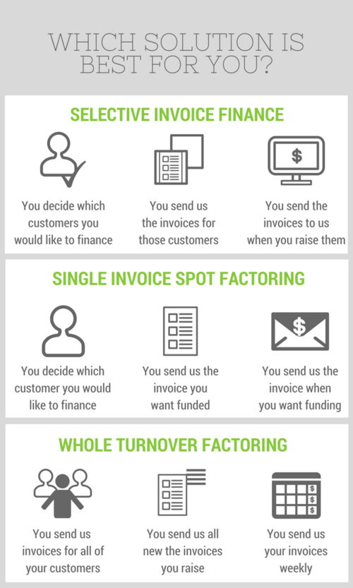 Single Invoice Spot Factoring Business Cashflow Solutions Invoice - Single invoice factoring
