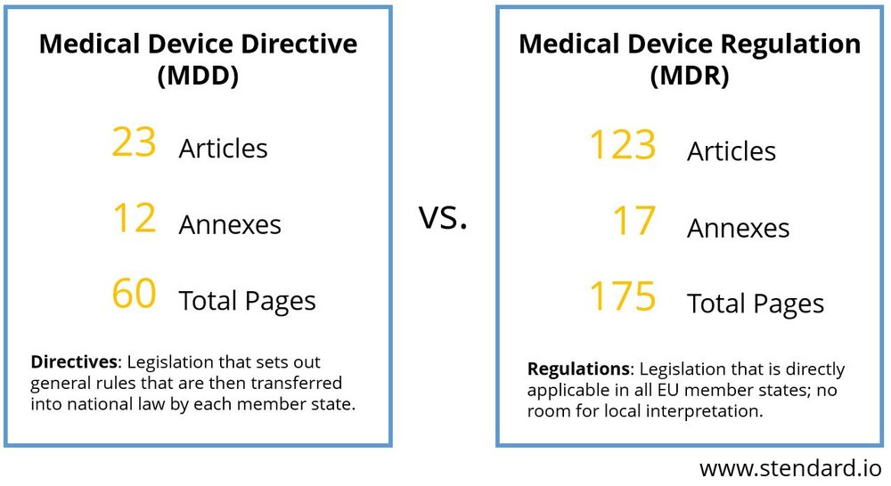 Illustration showing a much stricter Medical Device Regulation (MDR) that has been enforced over the Medical Device Directives (MDD).