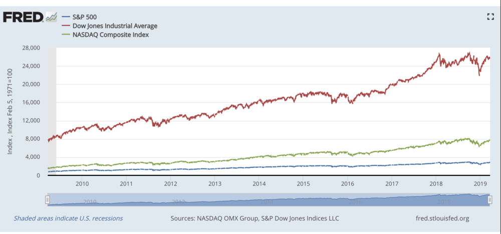 BTW Companies have been using excess cash to buy back their own stock… Since they can borrow money at such cheap levels