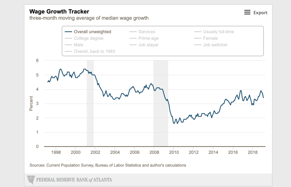 """If wages aren't growing, how the hell is the economy """"growing"""" so fast?"""