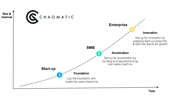 The Sales Acceleration Journey
