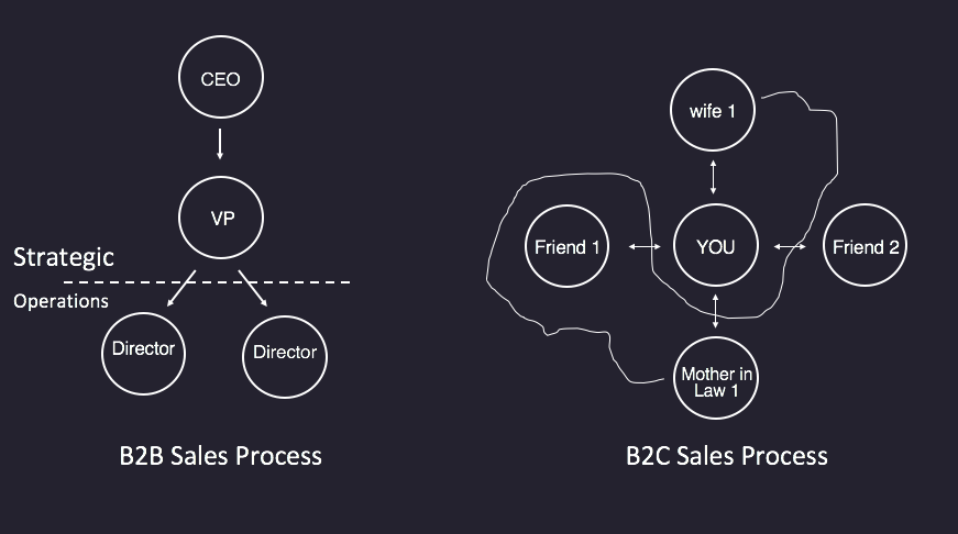 B2B process is defined by Hierarchy