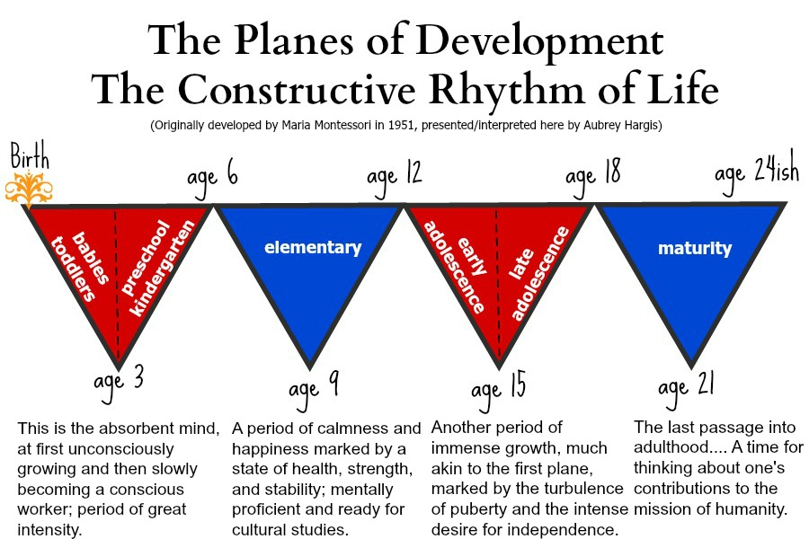 Planes of Development triangle chart