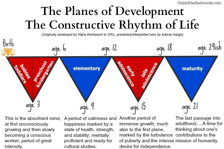 Planes-of-Development-triangle-chart1.jpg