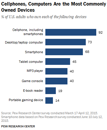 Chart: Pew Research Center