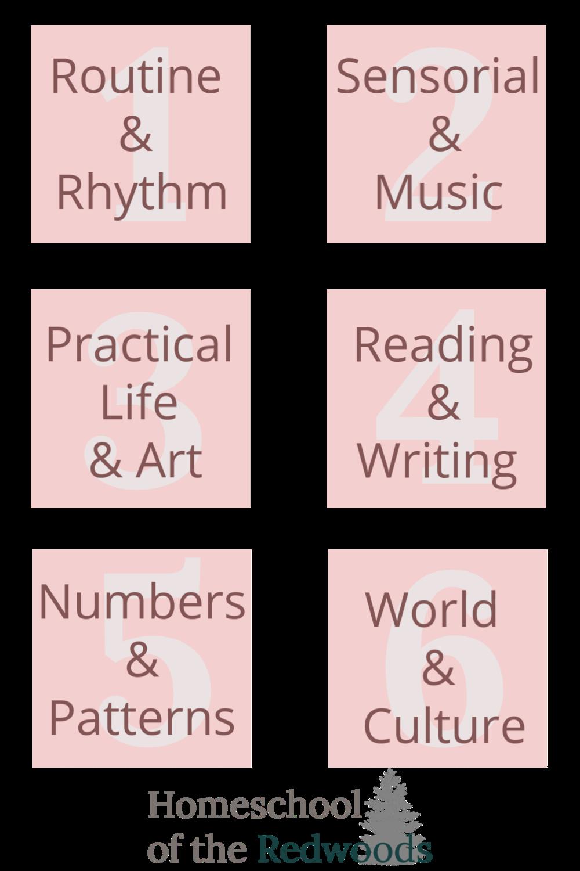 HSR units of study.png
