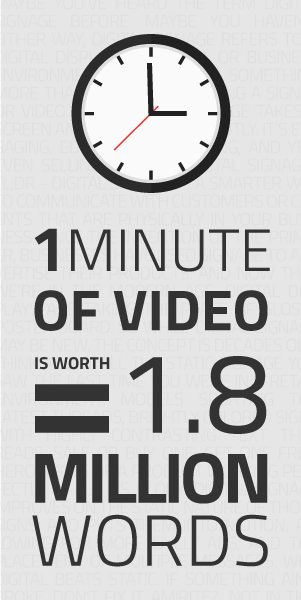 digital signage video is worth 1.8 million word and is more effective