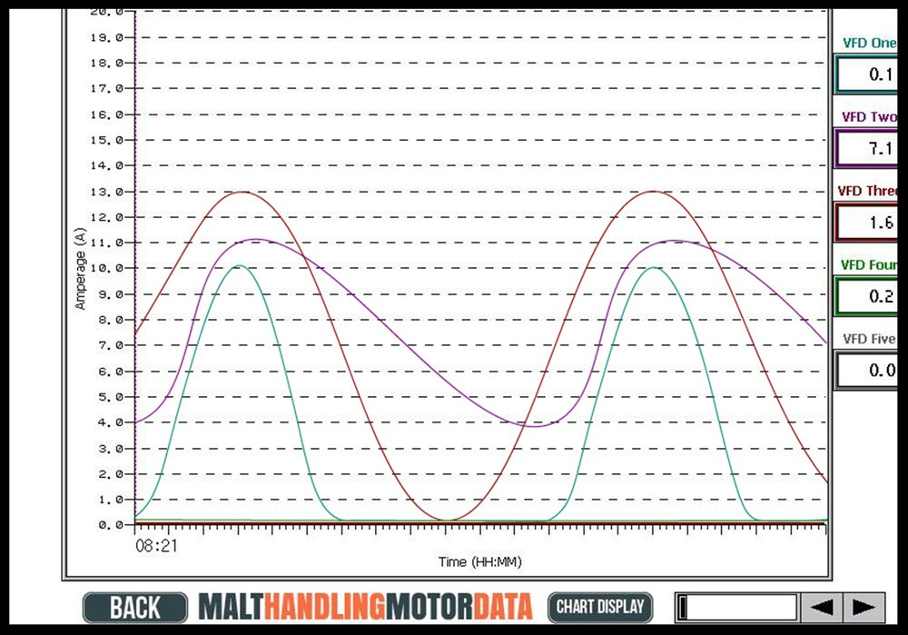 6.Malt Handling Touchscreen_Motor Data.jpg