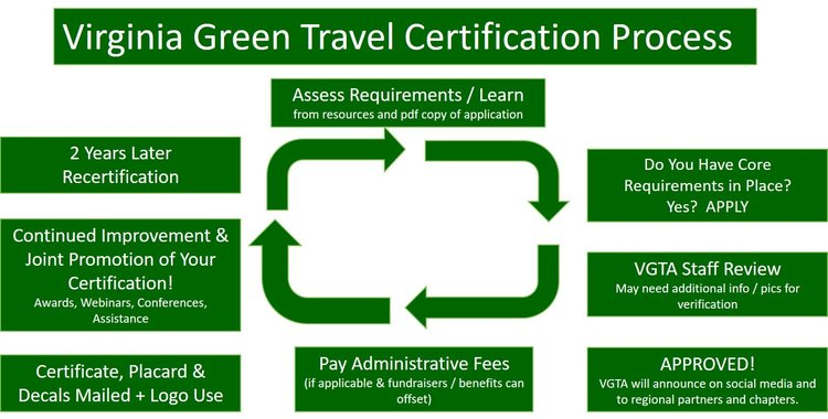 The Application / Certification Process — Virginia Green