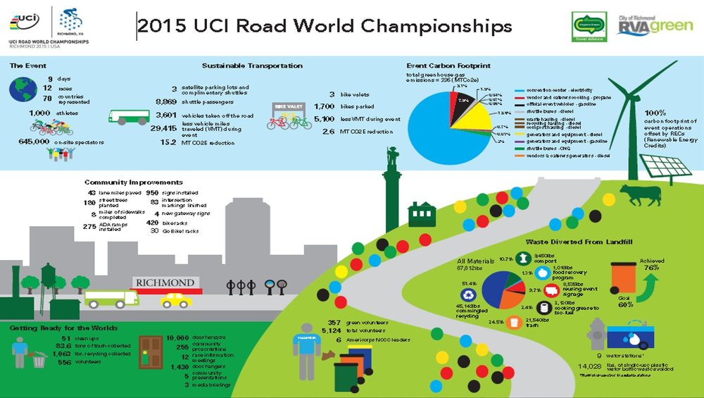 UCI World Cycling Championship Sustainability Report & Toolkit