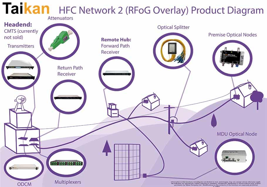 Fiber Network Diagram