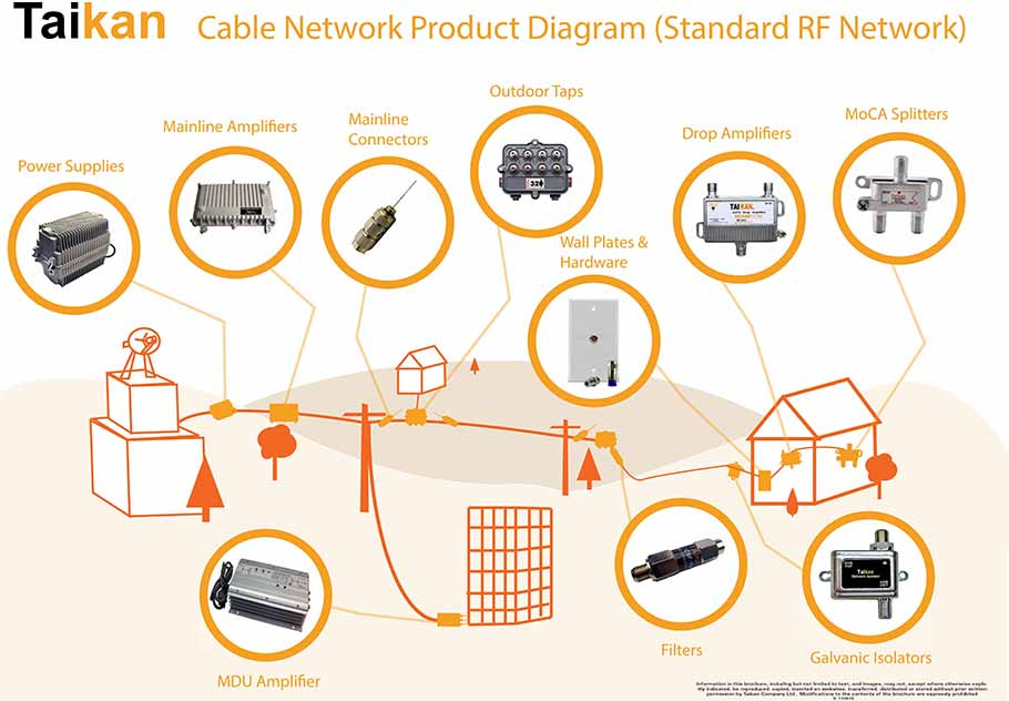 Cable Network Diagram
