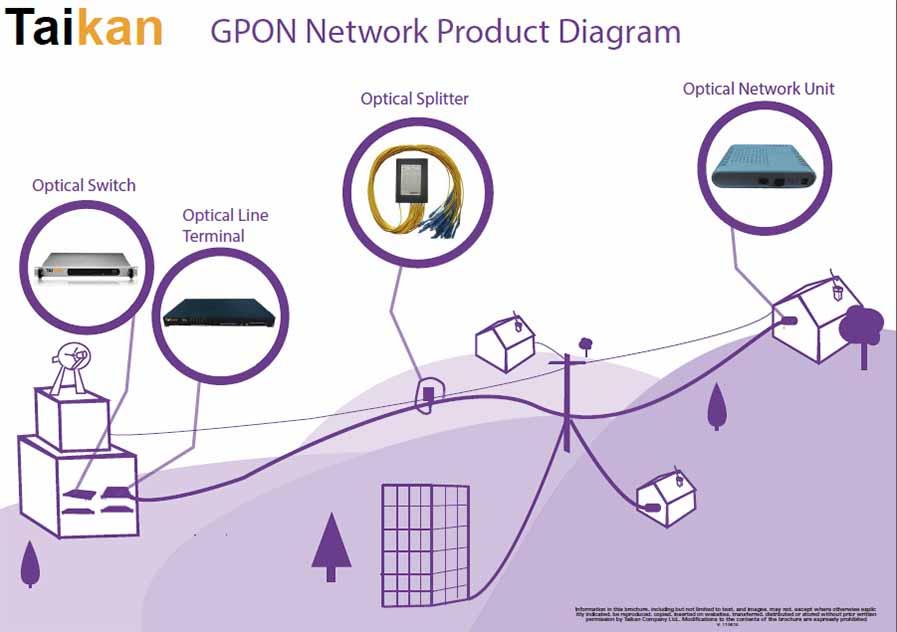 GPON Network Diagram