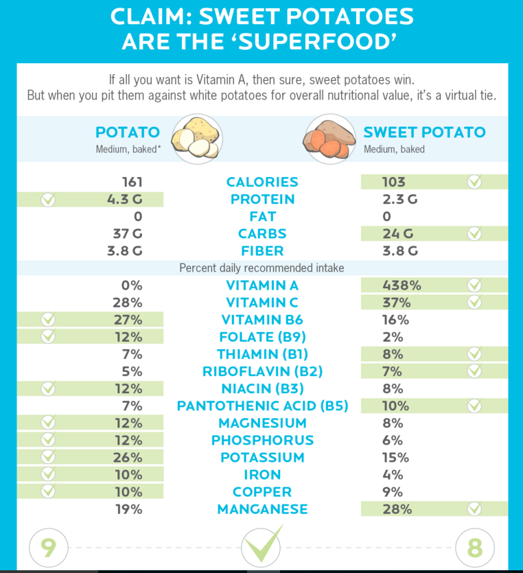 Sweet Potatoes Blog.png