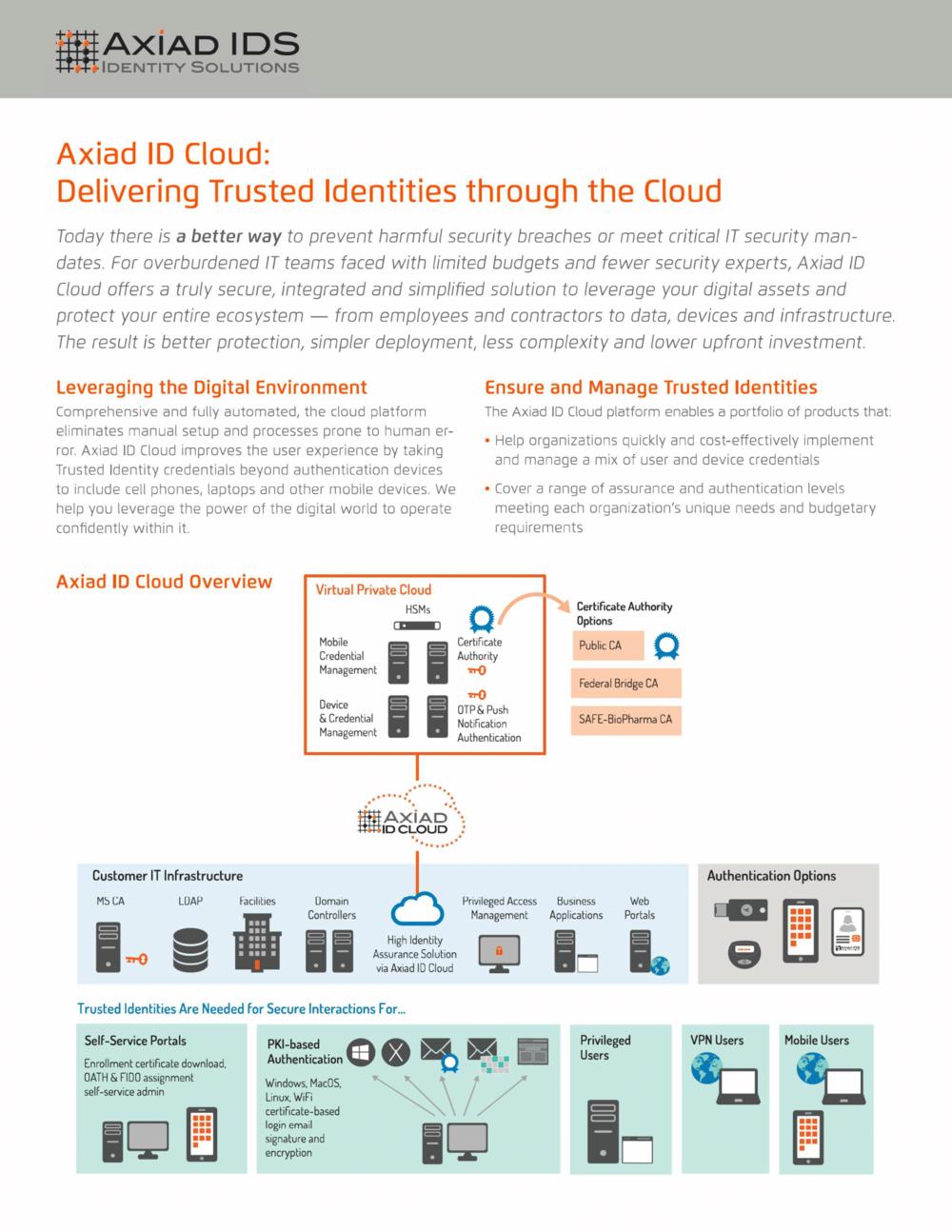 Axiad ID Cloud Data Sheet