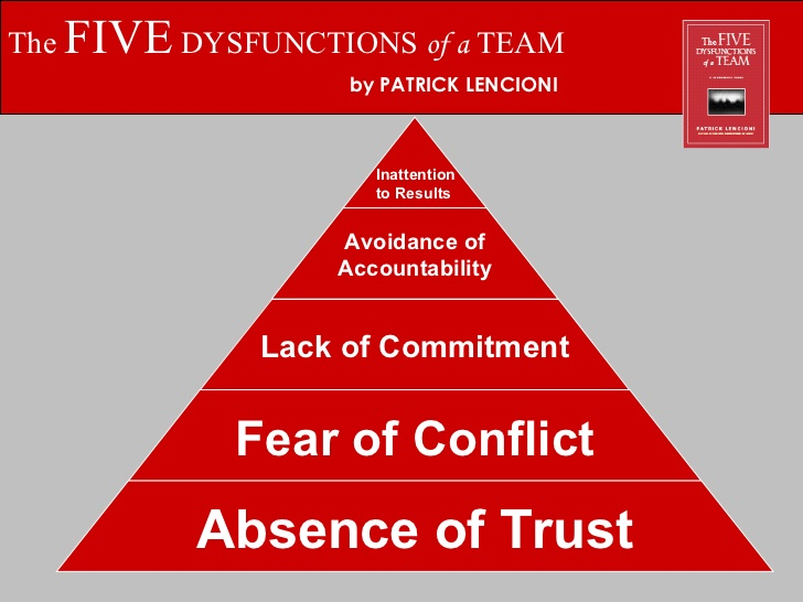 the-5-dysfunctions-of-a-team-management-presentation-18-728.jpg