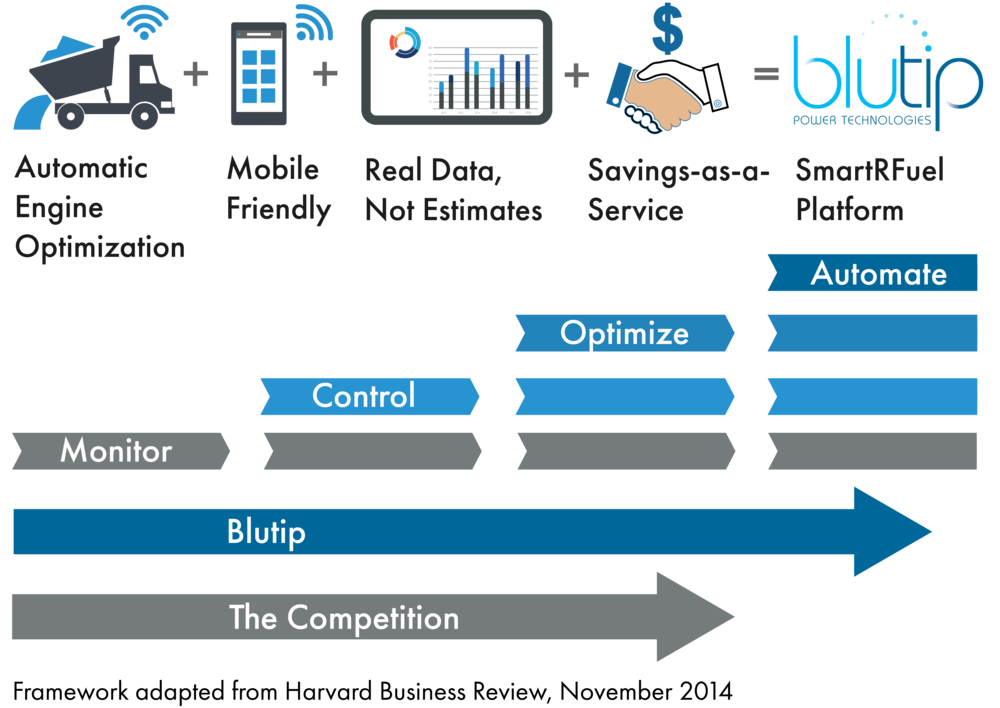blutip automates fuel management