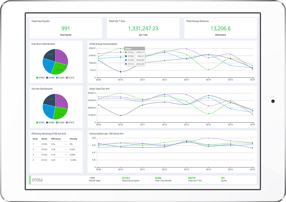 SmartRView data analytics portal.