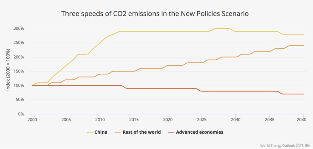 Source:International Energy Association.