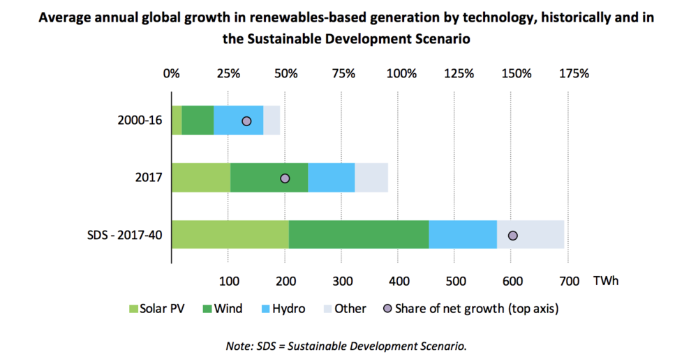 Growth in renewables generation technology was about one-third that required by the Sustainable Development Scenario. Source: International Energy Agency,  Global Energy and CO2 Status Report