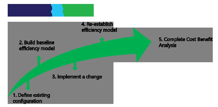 SmartRView Fuel Efficiency Bench marking