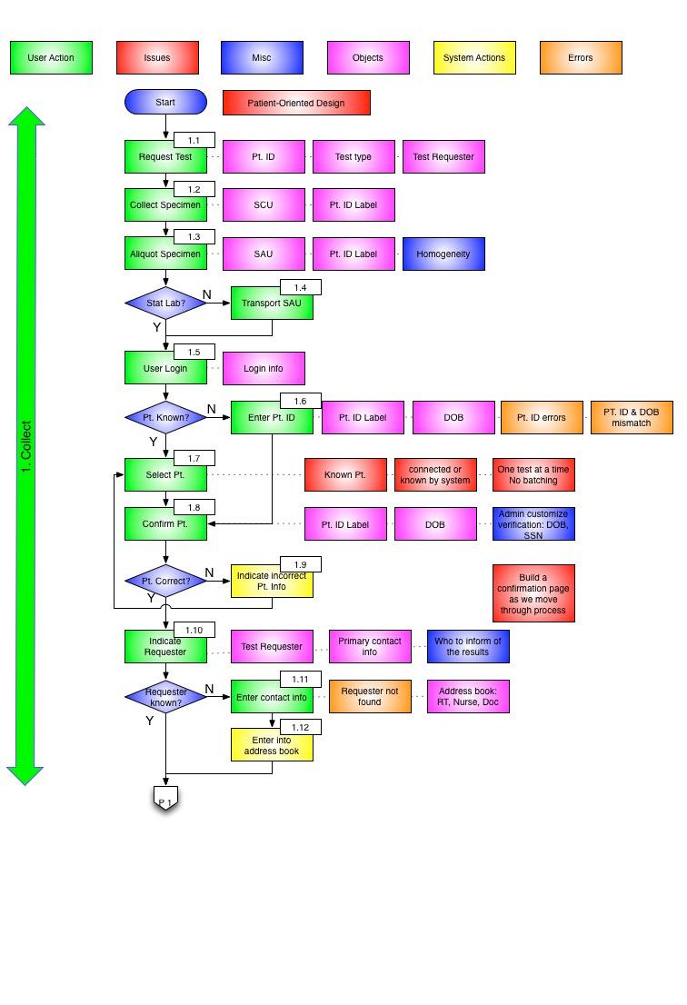 Example Task Flows.jpg
