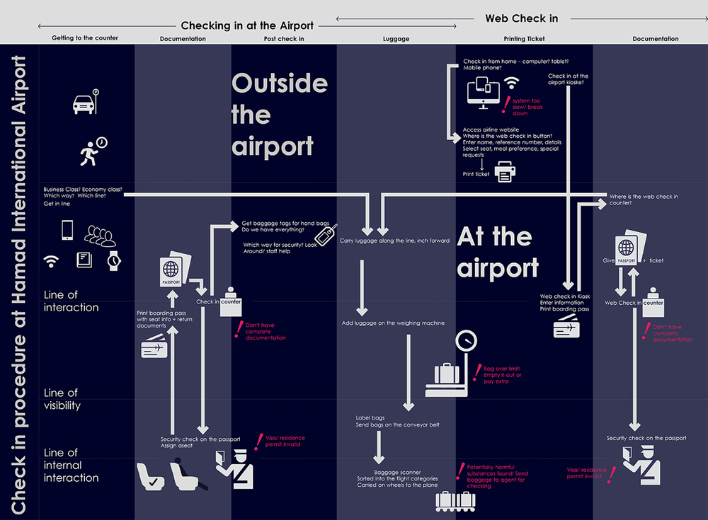 The blueprint breaks down the process of check-in and points at potential breakdowns that could be causing the long waiting lines at check-in. I did one-on-one interviews with an airport staff member to learn about the back end of the check in process.