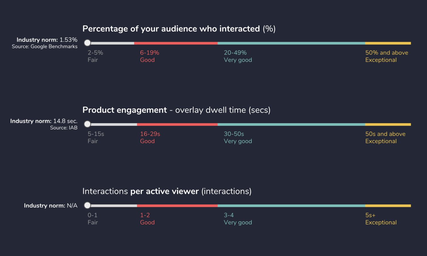 Gauge the success of your interactive video.